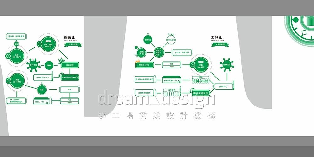 优氏乳业产品介绍设计2