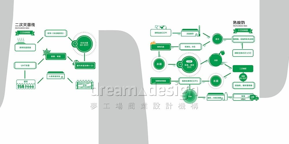 优氏乳业产品介绍设计3